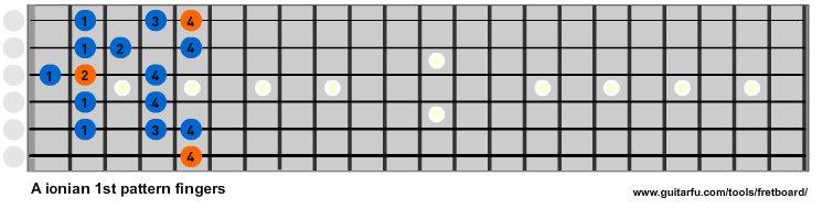 A Ionian 1st pattern fingers