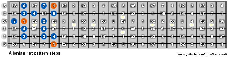 A Ionian 1st pattern steps