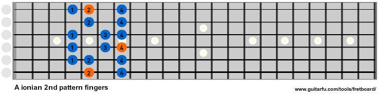 A Ionian 2nd pattern fingers